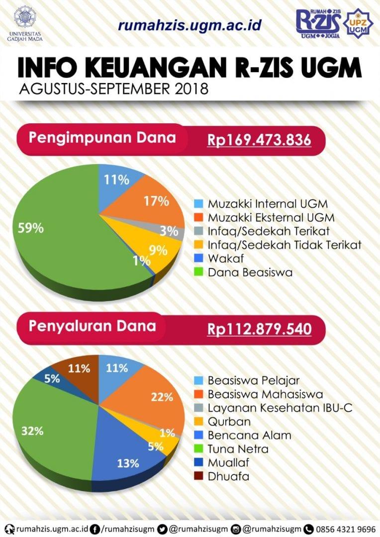 RZIS Infografis